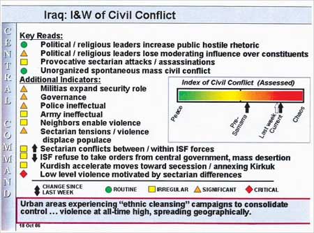 Iraq: Indicati ons and Warnings of Civil Conflict