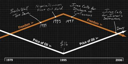 oil/freedom chart